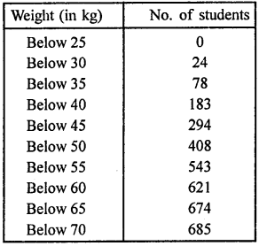 RD Sharma Class 9 Solutions Chapter 22 Tabular Representation of Statistical Data Ex 22.2 7