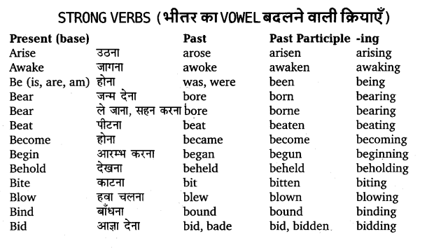 UP Board Solutions for Class 11 English Translation Chapter 7 Three Forms of Verbs 1