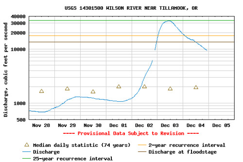 wilson river flows in Dec. flood.gif