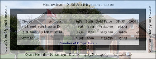 Click here to see the full-sized chart of Home Sales, April 2008, for Homestead, Edmond, OK