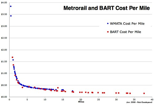 Metrorail and BART Per Mile Cost
