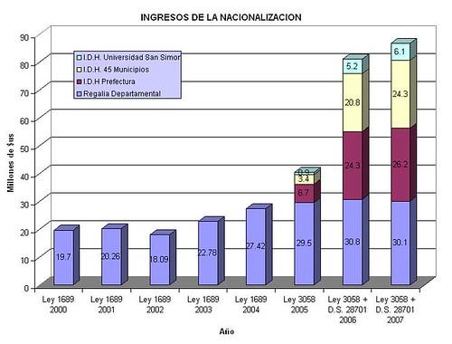 Regalias+IDH Cochabamba