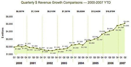 trimestres publicidad USA 2000-2007