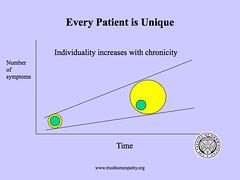 acute/chronic