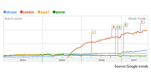 Google Trends of Drupal and Joomla