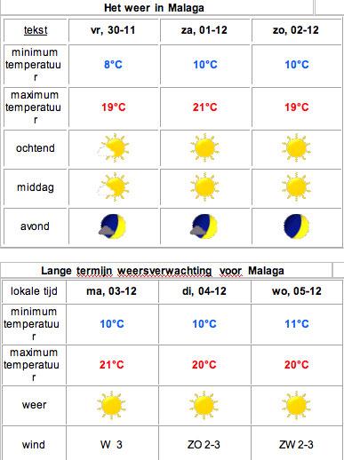 Weersverwachting-Malaga01