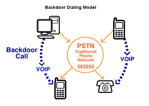 gizmo5 backdoor dialing
