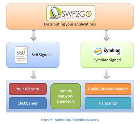 swf2go_1_5_distribute