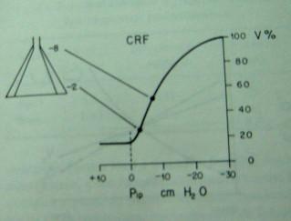 Ventilación a CRF