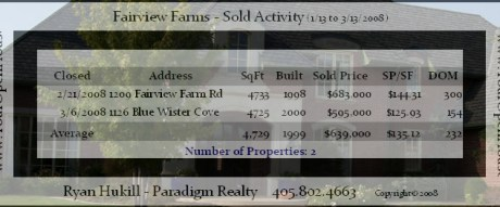 Click here to see the full-sized chart of Home Sales Statistics, March 2008, for Fairview Farms, Edmond, OK