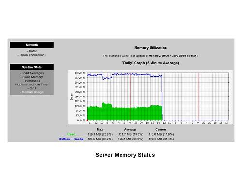 mrtg server memory