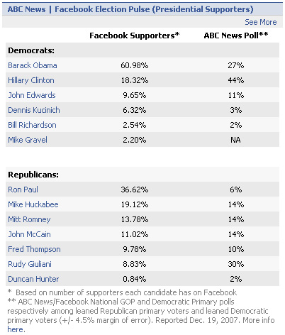 Facebook US politics