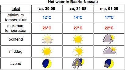 Weer in Baarle-Nassau op 30-08-2008