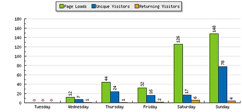 StatCounter Bar Chart