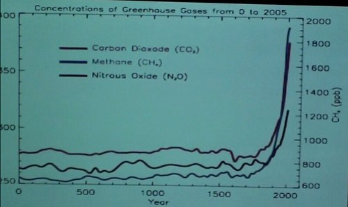 Chart showing rise of greenhouse gasses
