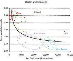 Wealth and Religiosity