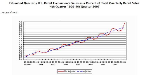 Ecommerce data Census Bureau