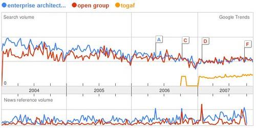 Google Trend of Enterprise Architecture vs Open Group vs Togaf