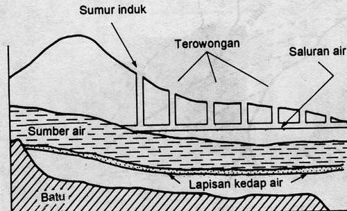 Sistem Irigasi Oanat