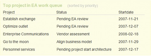 Top projects in ea work queue