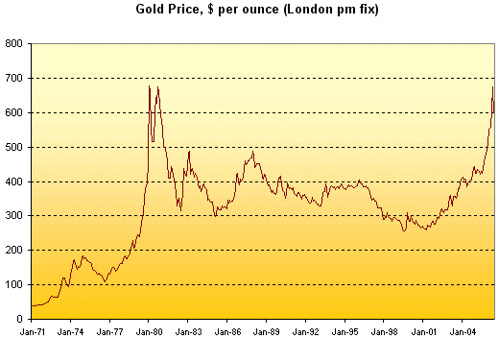 30 year historic gold price