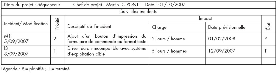 tableau de bord gestion de projet pdf