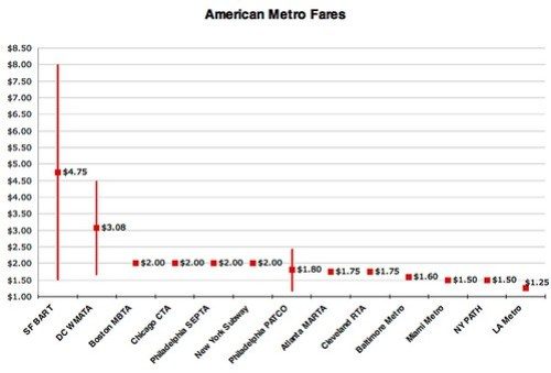Metro Fares Compared