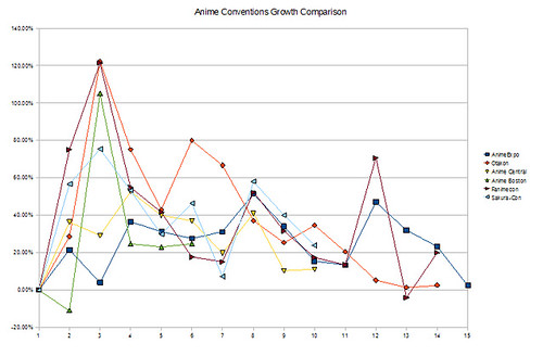 Anime Conventions Growth Comparison