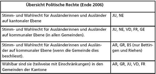 Übersicht Politische Rechte 2006 Schweiz