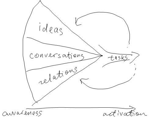 Knowledge work framework
