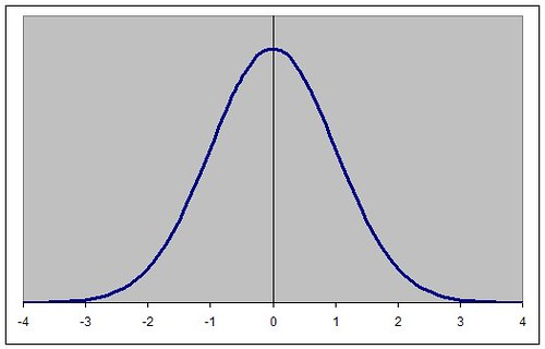 normalcurve