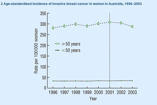 breastcancerhrt