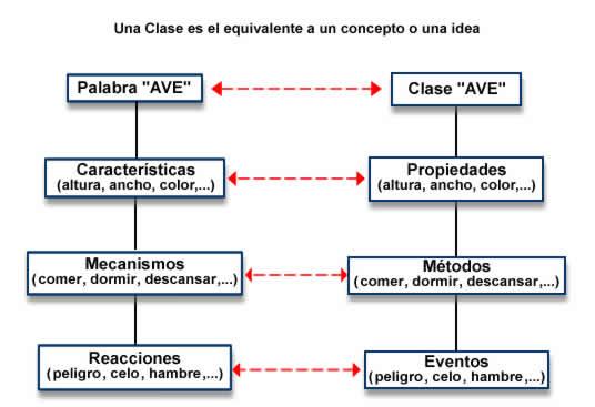 Comparación Clase - Concepto