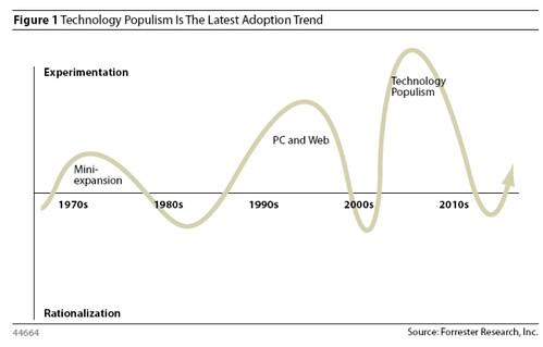 Tendencia de adopcion del Populismo de la Tecnologia
