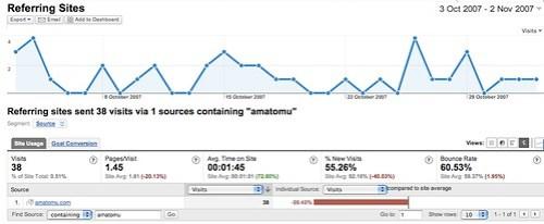 Analytics 3 Amatomu