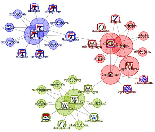 Map result for Enterprise architecture and Tool