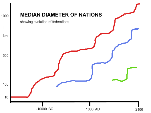 Size of Nations over Historical Time