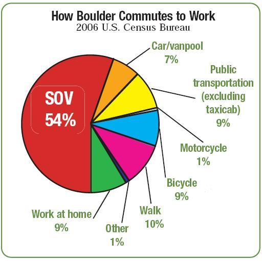Boulder transportation mode share