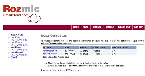 Rozmic Email Stats