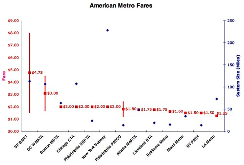 Metro System Fares and Size