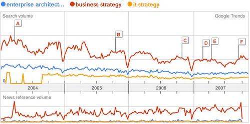 Google Trend of Enterprise Architecture vs business strategy vs it strategy