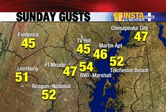 Sunday Gusts
