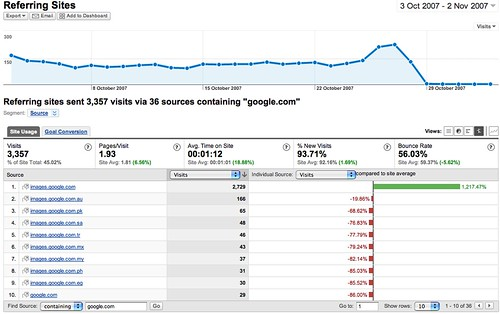 Analytics 6 - google
