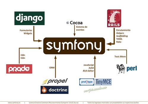 symfiny