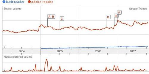Comparacion de popularidad en google, entre Adobe Reader y Foxit Reader