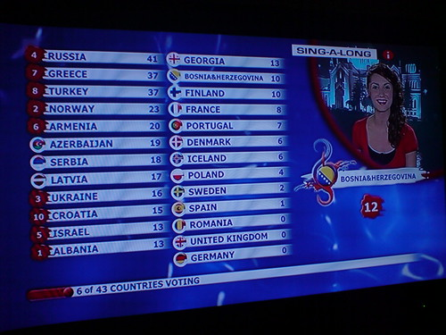 Eurovision Party 2008 - Scoreboard