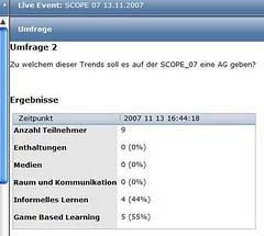 Scope_07: Umfrage zu Trends