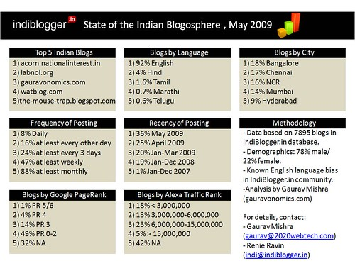 Indiblogger - Indian Blogosphere Dashboard