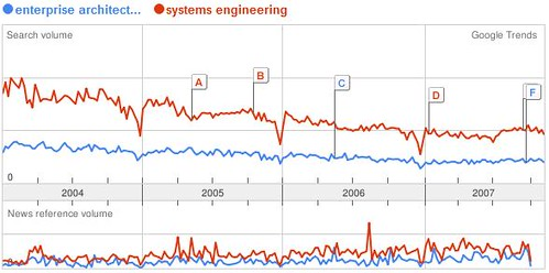 Google Trend of Enterprise Architecture vs Systems engineering