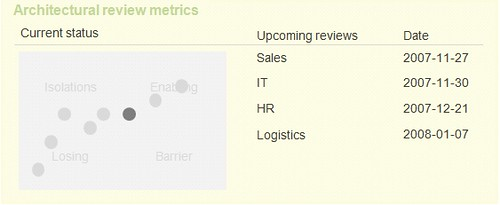 EA review metrics